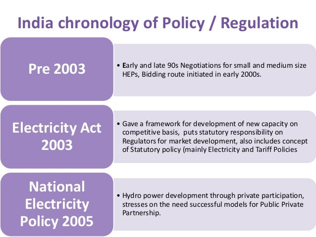 Electricity Act 2003 Notes