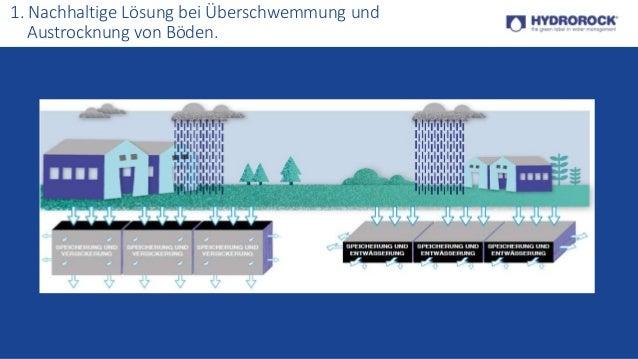 PowerPoint-Seiten auf Deutsch (PowerPoint Sites in German)