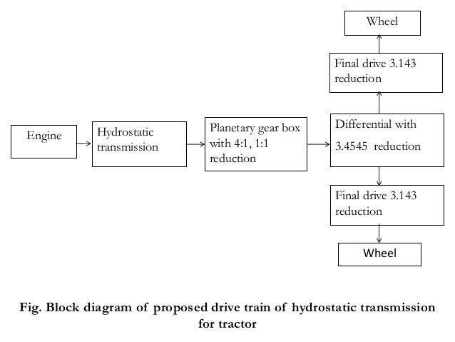 hydrostatic transmission 2 638?cb\=1396933805 diagram of hydrostatic transmission electrical wiring diagrams