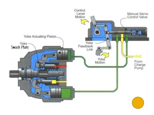 hydrostatic transmission diagram wiring diagrams structure Gravely Hydrostatic Transmission Diagram