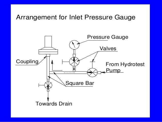 hydrotestfrom hydrotest pump towards drain valves pressure gauge square bar coupling arrangement for inlet pressure gauge