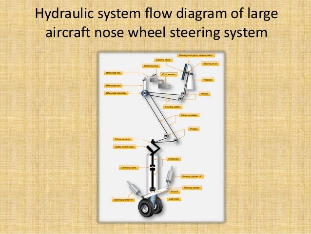 landing gear system Eaton's landing gear systems combine superior component excellence with leading systems which allows valued-created products that are unmatched in the aerospace industry.