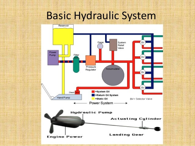 aircraft hydraulic system diagram enthusiast wiring diagrams u2022 rh rasalibre co Basic Hydraulic System Components Basic Hydraulic System
