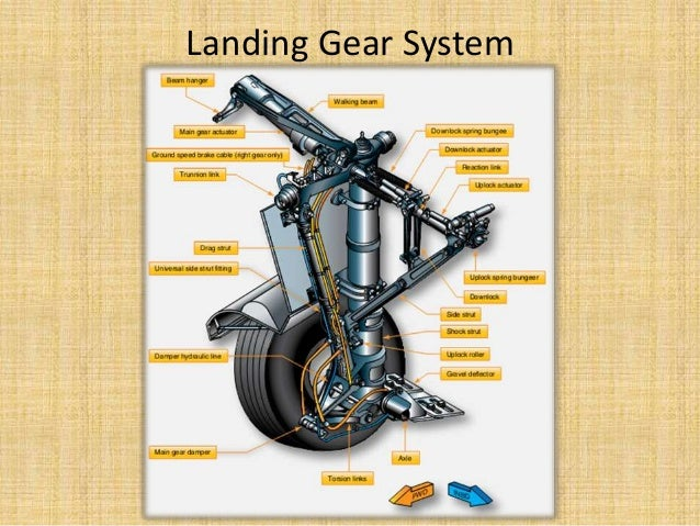 Hydraulic System Of Landing Gear In Aircrafton Hydraulic System Landing Gear