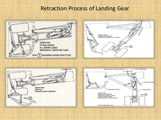 hydraulic system of landing gear in aircraft 8 638?cb=1397738523 hydraulic system of landing gear in aircraft