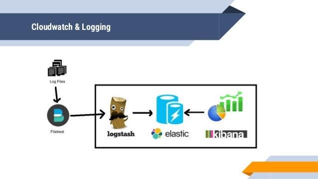 Cloudwatch & Logging https://eu-central-1.console.aws.amazon.com/lambda/home?region=eu-central- 1#/functions/LogsToElastic...