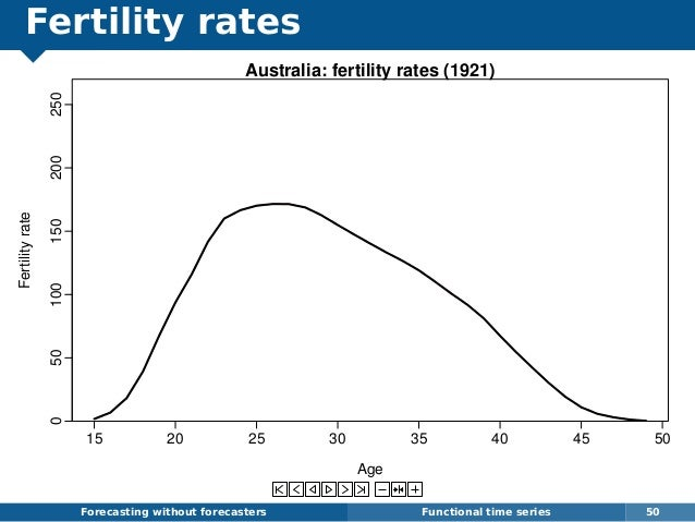 Fertility rates Forecasting without forecasters Functional time series 50 15 20 25 30 35 40 45 50 050100150200250 Australi...