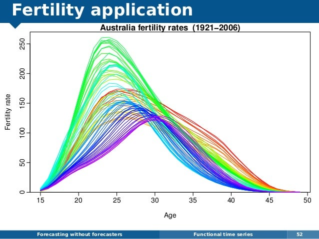 Fertility application Forecasting without forecasters Functional time series 52 15 20 25 30 35 40 45 50 050100150200250 Au...