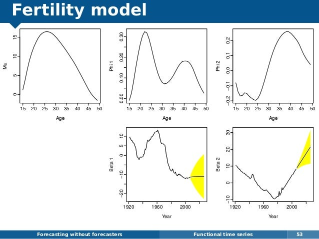 Fertility model Forecasting without forecasters Functional time series 53 15 20 25 30 35 40 45 50 051015 Age Mu 15 20 25 3...