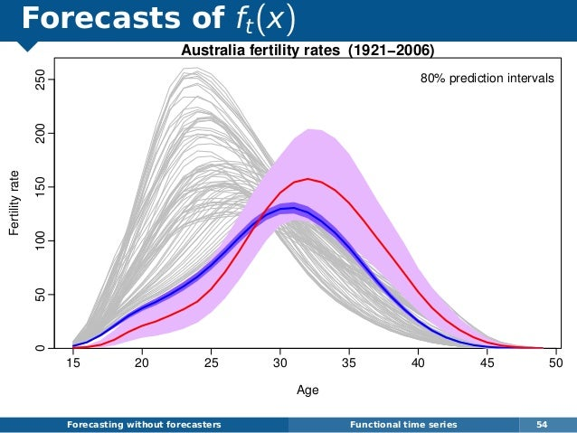 Forecasts of ft(x) Forecasting without forecasters Functional time series 54 15 20 25 30 35 40 45 50 050100150200250 Austr...