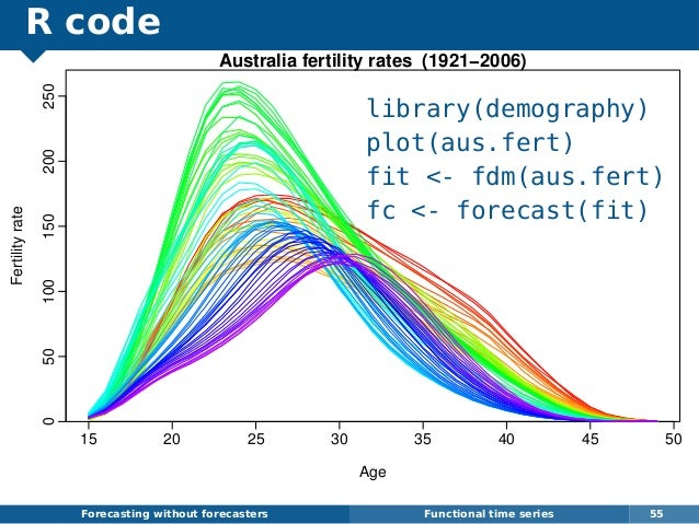 R code Forecasting without forecasters Functional time series 55 15 20 25 30 35 40 45 50 050100150200250 Australia fertili...