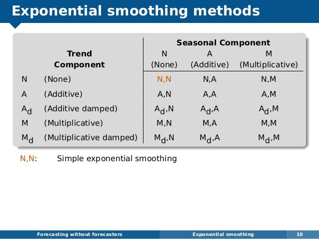 Exponential smoothing methods Seasonal Component Trend N A M Component (None) (Additive) (Multiplicative) N (None) N,N N,A...