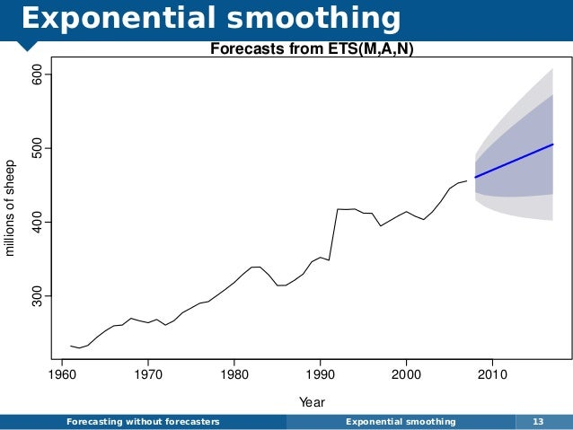 Exponential smoothing Forecasting without forecasters Exponential smoothing 13 Forecasts from ETS(M,A,N) Year millionsofsh...