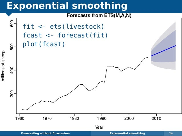Exponential smoothing fit <- ets(livestock) fcast <- forecast(fit) plot(fcast) Forecasting without forecasters Exponential...