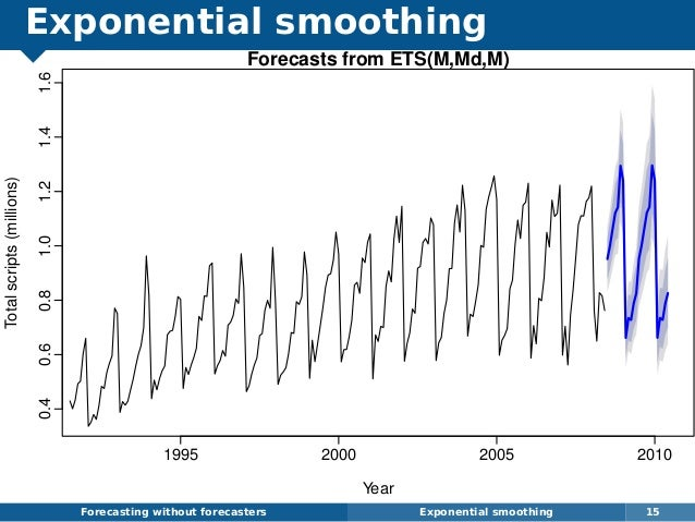 Exponential smoothing Forecasting without forecasters Exponential smoothing 15 Forecasts from ETS(M,Md,M) Year Totalscript...
