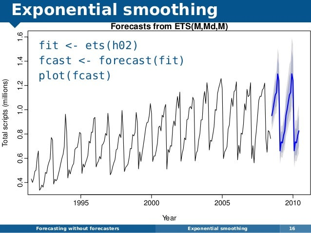 Exponential smoothing fit <- ets(h02) fcast <- forecast(fit) plot(fcast) Forecasting without forecasters Exponential smoot...