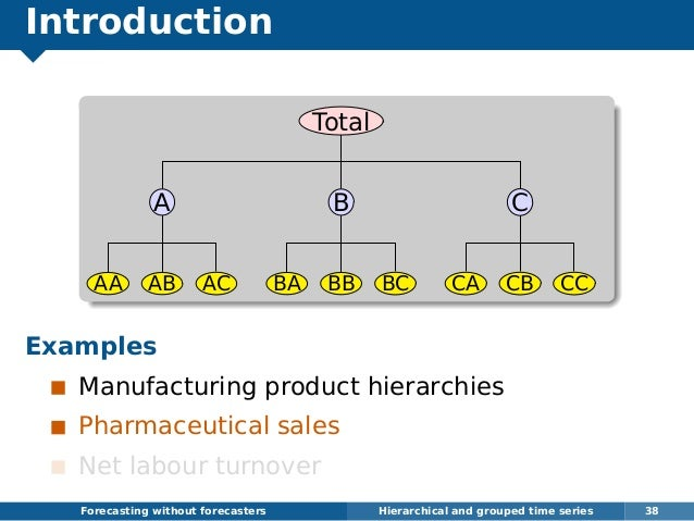 Introduction Total A AA AB AC B BA BB BC C CA CB CC Examples Manufacturing product hierarchies Pharmaceutical sales Net la...
