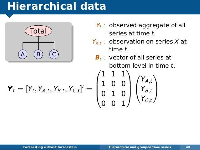 Hierarchical data Total A B C Yt = [Yt, YA,t, YB,t, YC,t] =     1 1 1 1 0 0 0 1 0 0 0 1       YA,t YB,t YC,t  ...