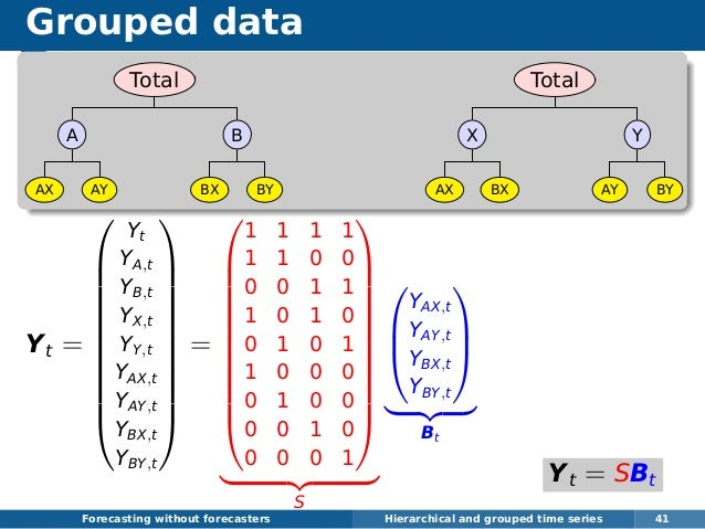 Grouped data Total A AX AY B BX BY Total X AX BX Y AY BY Yt =            Yt YA,t YB,t YX,t YY,t YAX,t YAY,t YBX...