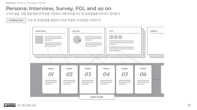 Persona: Interview, Survey, FGI, and so on 고객의 응답, 관찰 등을 통해 문제 해결 과정에서 다뤄져야 할 이슈 및 문제점들을 파악하고 정의한다. 이슈 및 문제점들을 발굴하기 위한 적절한...