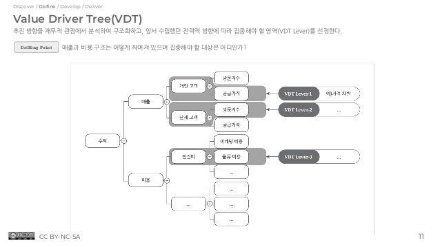 Value Driver Tree(VDT) 추진 방향을 재무적 관점에서 분석하여 구조화하고, 앞서 수립했던 전략적 방향에 따라 집중해야 할 영역(VDT Lever)를 선정한다. 매출과 비용 구조는 어떻게 짜여져 있으며 집...