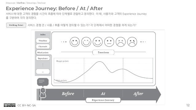 Discover / Define / Develop / Deliver Experience Journey: Before / At / After 서비스에 대한 고객의 경험을 시간의 흐름에 따라 단계별로 관찰하고 정의한다. 이...