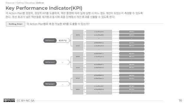 Discover / Define / Develop / Deliver Key Performance Indicator(KPI) 각 Action Plan별 정량적, 정성적 KPI를 도출하여, 액션 플랜에 따라 실제 실행 시 ...