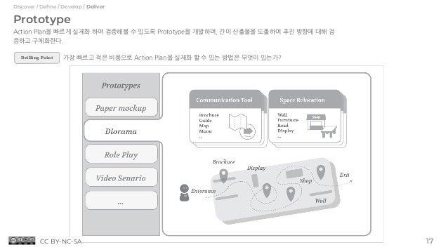 Prototype Action Plan을 빠르게 실제화 하여 검증해볼 수 있도록 Prototype을 개발하며, 간이 산출물을 도출하여 추진 방향에 대해 검 증하고 구체화한다. 가장 빠르고 적은 비용으로 Action Pl...