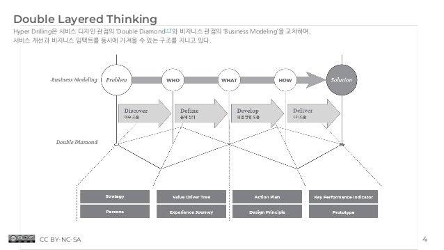 Hyper Drilling은 서비스 디자인 관점의 'Double Diamond[1]'와 비지니스 관점의 'Business Modeling'을 교차하여, 서비스 개선과 비지니스 임팩트를 동시에 가져올 수 있는 구조를 지니...
