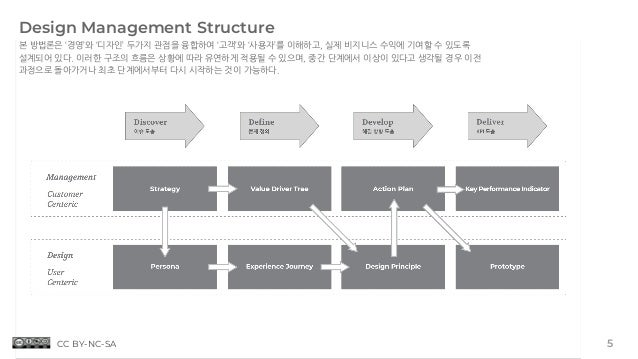 Design Management Structure 본 방법론은 '경영'와 '디자인' 두가지 관점을 융합하여 '고객'와 '사용자'를 이해하고, 실제 비지니스 수익에 기여할 수 있도록 설계되어 있다. 이러한 구조의 흐름은 ...