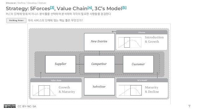 Strategy: 5Forces[3], Value Chain[4], 3C's Model[5] PLC의 단계에 맞춰 비지니스 분석툴을 선택하여 분석하며 각각의 필요한 사항들을 점검한다 Introduction & Growt...