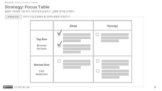 Strategy: Focus Table 돌출된 사항들을 다음 표의 기준에 맞춰 분류하고, 집중할 영역을 선택한다. 우리가 지금 집중해야 할 전략적 방향은 무엇인가? 8 Discover / Define / Develop ...
