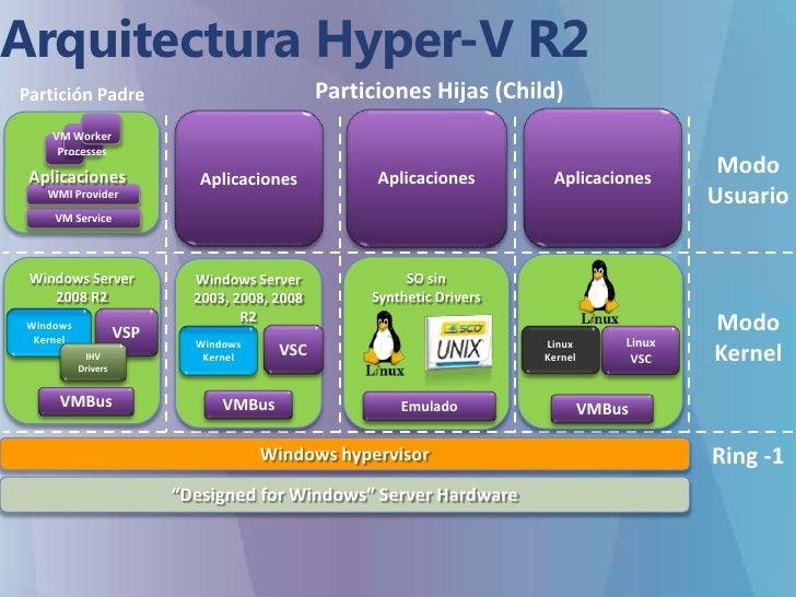 Arquitectura Hyper-V R2<br />VM Worker Processes<br />Particiones Hijas (Child)<br />Partición Padre<br />Aplicaciones<br ...