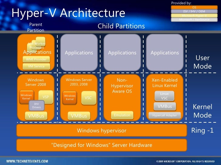 Hyper v overview and building test network for Microsoft hyper v architecture