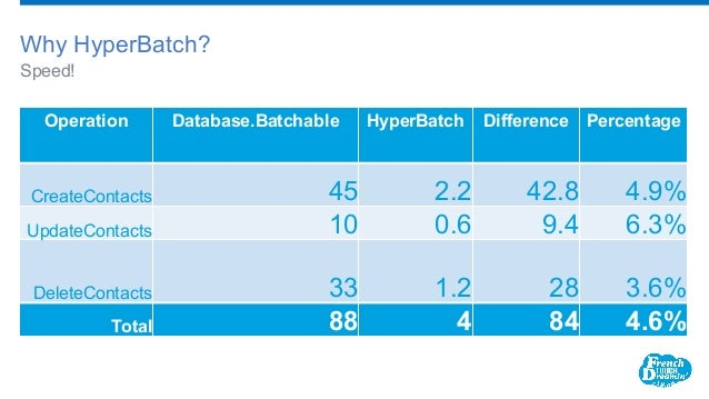 Speed! Why HyperBatch? Operation Database.Batchable HyperBatch Difference Percentage CreateContacts 45 2.2 42.8 4.9% Updat...