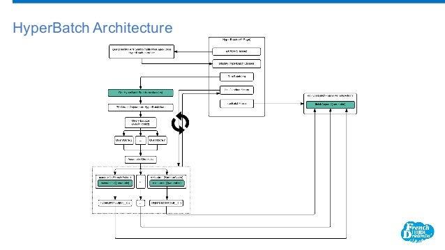 HyperBatch Architecture