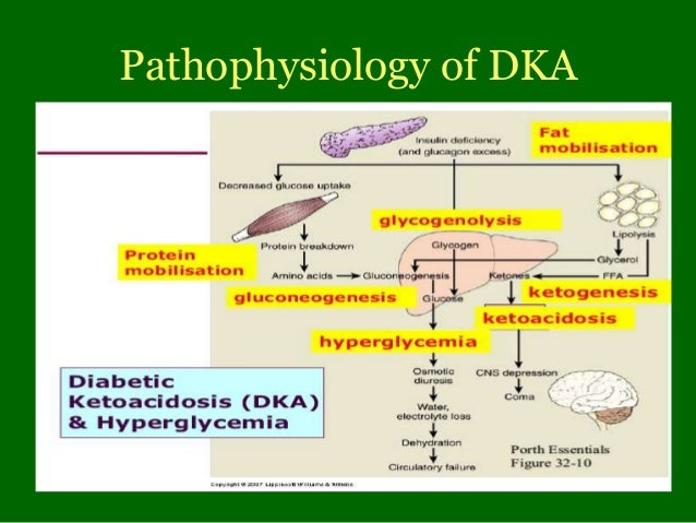 Hyperglycaemic emergencies in Diabetes mellitus
