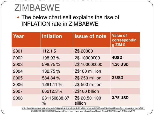 economic essay inflation in zimbabwe An informative and accessible economic essay with a classroom application in zimbabwe, for example, the inflation rate rose from 24,411.