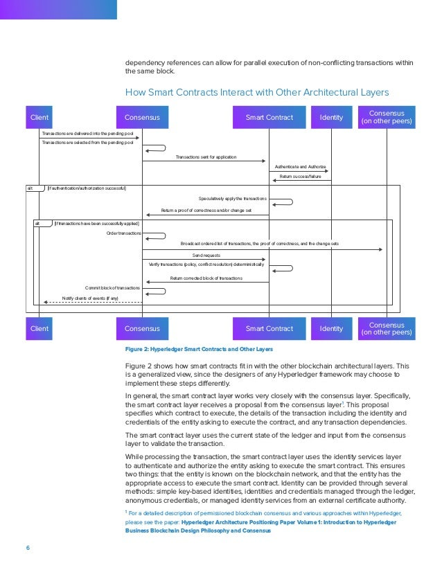 Hyperledger Architecture Vol 2 > Smart Contracts