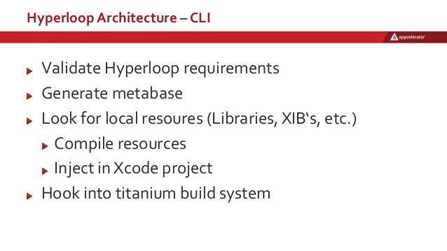 Hyperloop Architecture – CLI Validate Hyperloop requirements Generate metabase Look for local resoures (Libraries, XIB's, ...