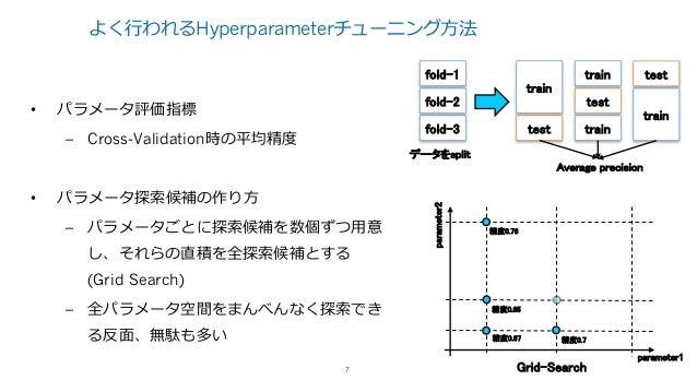 Hyperoptとその周辺について
