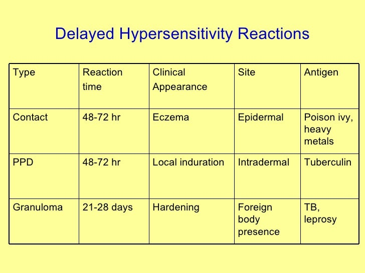 Delayed Hypersensitivity Reactions