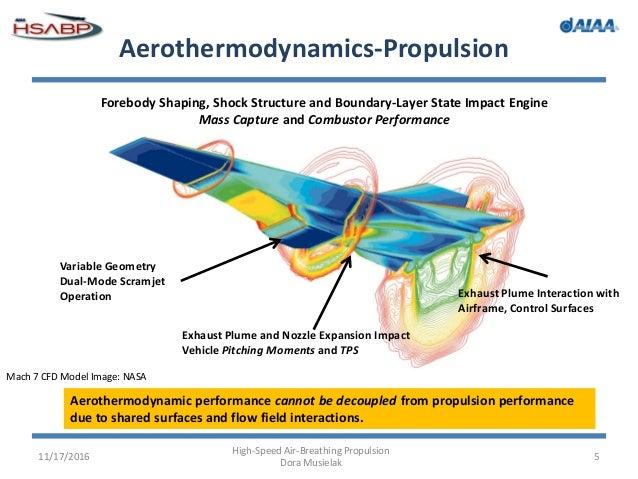 hypersonic flight dora musielak 2016