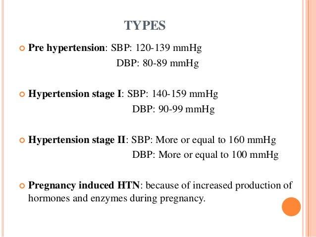 TYPES  Pre hypertension: SBP: 120-139 mmHg DBP: 80-89 mmHg  Hypertension stage I: SBP: 140-159 mmHg DBP: 90-99 mmHg  Hy...