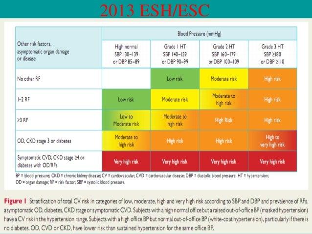 Care pathway  CBPM ≥160/100 mmHg & ABPM/HBPM ≥150/95mmHg  Stage 2 hypertension  Consider specialist referral  Offer antihy...