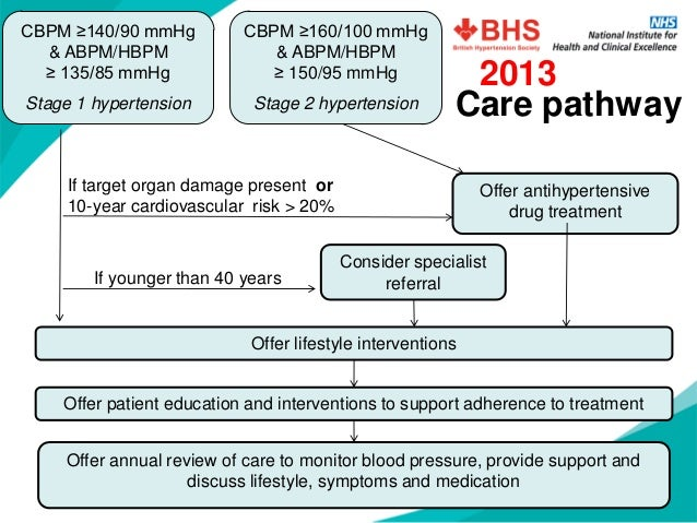 Summary of evidence in patients with diabetes and hypertension  •SBP lowering below 140 mmHg appears beneficial with respe...
