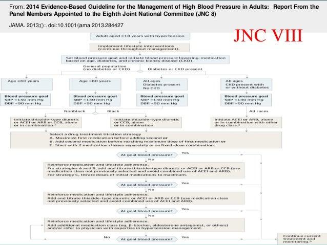 -Chobanian AV et al. JNC 7. JAMA 2003 ; 289 : 2560-2572  -ESH Guidelines Committee. J Hypertens 2003 ; 21 : 1011-1053  Com...
