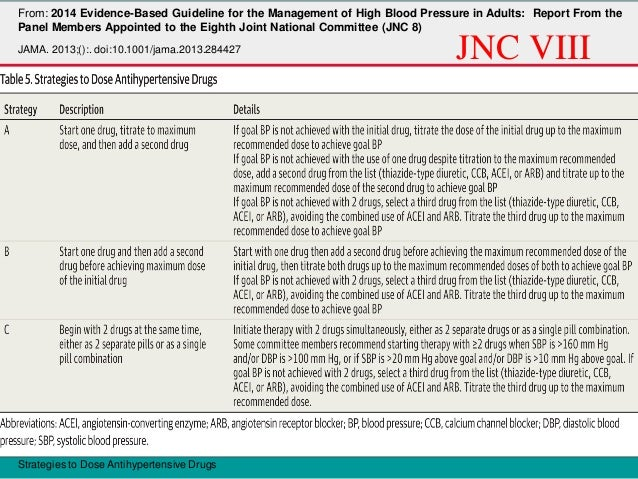 Choice of anti-hypertensive drugs in patient with concomitant disease  Concomitant disease  Diuretics  B-Blockers  ACEI  C...