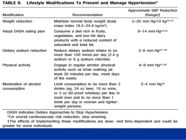 Stratification and Management  Blood pressure  (mmHg)  Other risk factors & disease history  No other risk factors  1-2 ri...