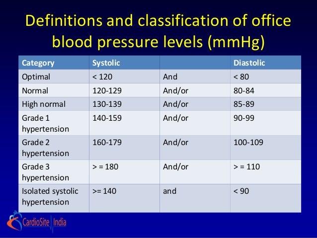 Hypertension guidelines ESH ESC 2013